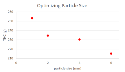 THC Extraction efficiency for different particle sizes (2kg samples at 34C, 124bar, 6hr run)
